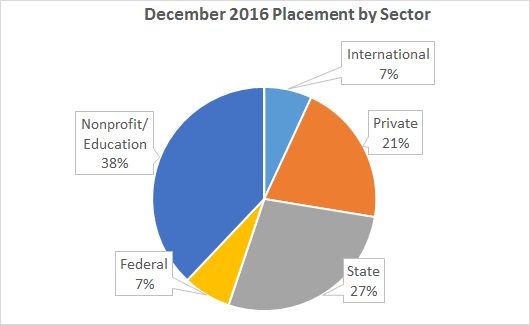 dec 2016 placement